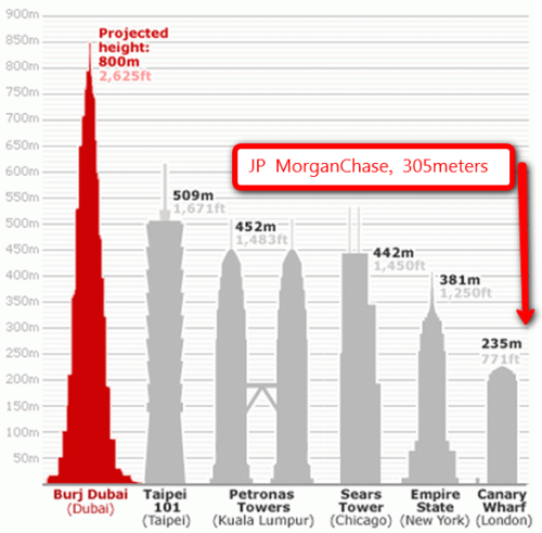 Burj-Dubai Height Comparison